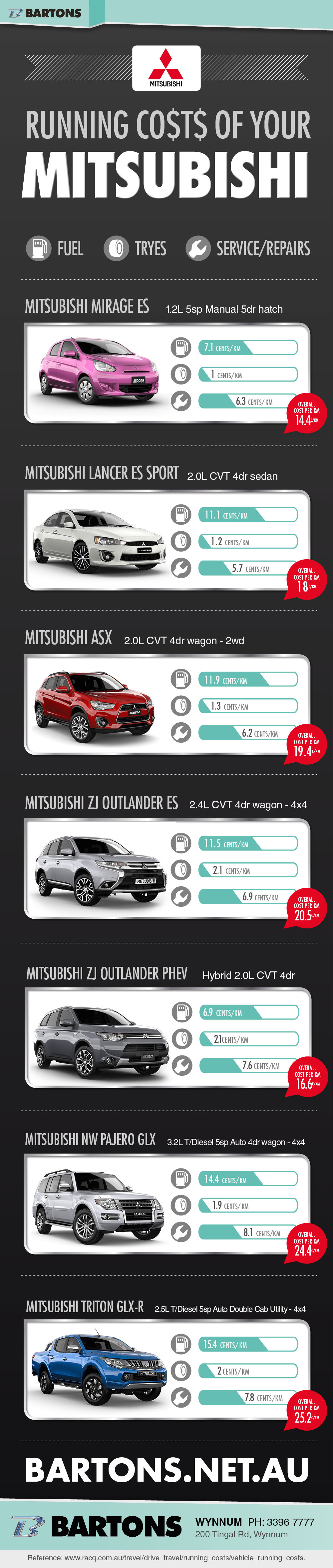 The Running Costs of Your Mitsubishi Infographic